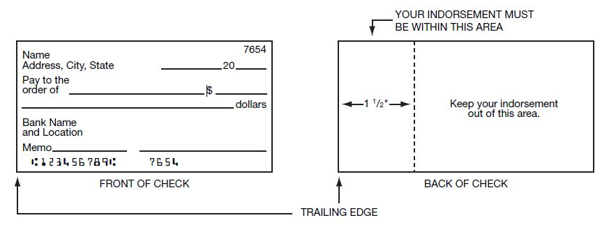 Illustration on the front and back of a check detailing where an indorsement should be located.